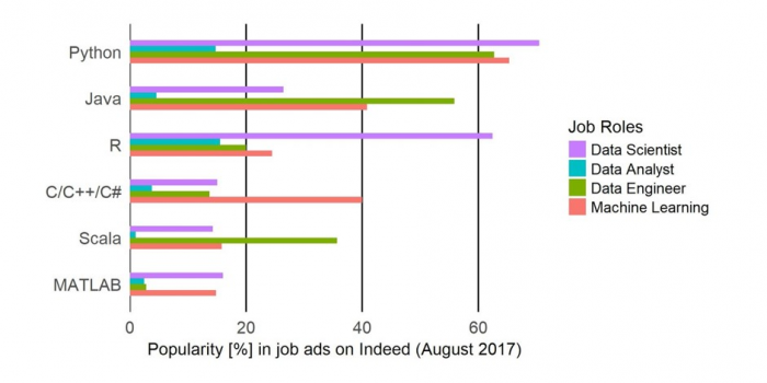 Data Science Tools: We screened 28,000 data job ads. Here is the software you need to know.