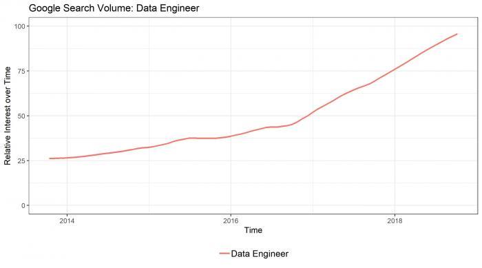 Data Engineer Salaries in Europe in 2018