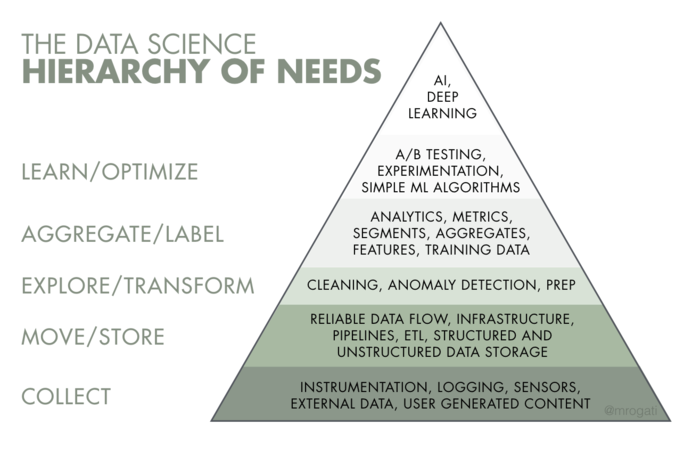 Top 6 tips to land your first job in data science