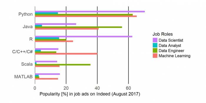 How to measure employer demand of data science software