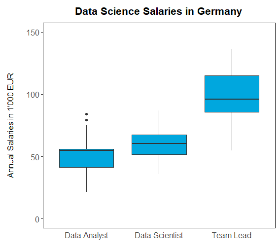 Wie viel verdienen Data Scientists in Deutschland?