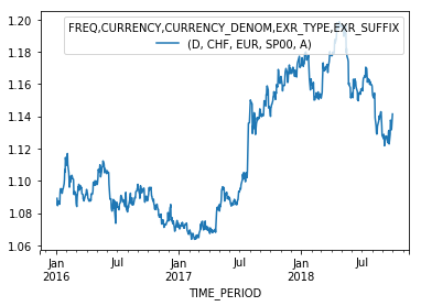Accessing ECB Exchange Rate Data in Python | datacareer de