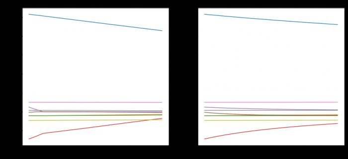 Ridge and Lasso in Python