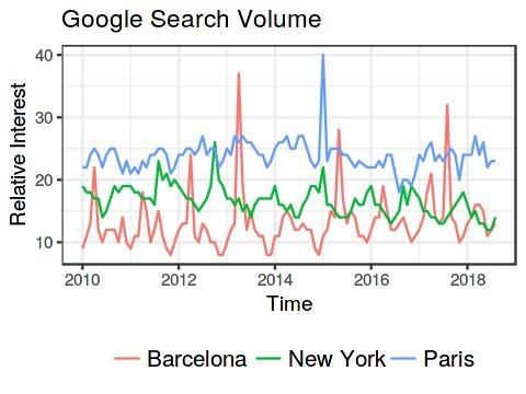 Analyzing Google Trends with R: Retrieve and plot with gtrendsR