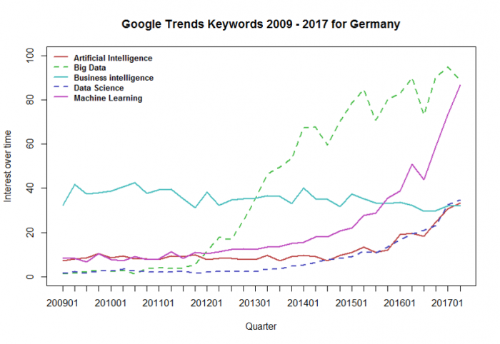 Is data science still on the rise in Germany? Answers from Google Trends