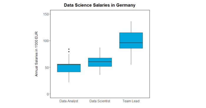 How much do data scientists earn in Germany?