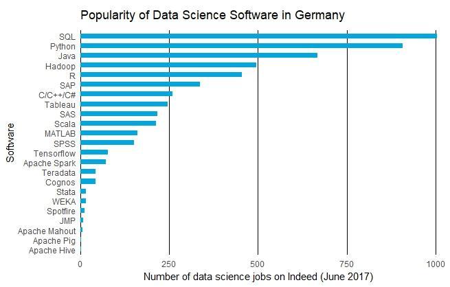 Data Science: Welche Programmiersprachen für den deutschen Arbeitsmarkt?
